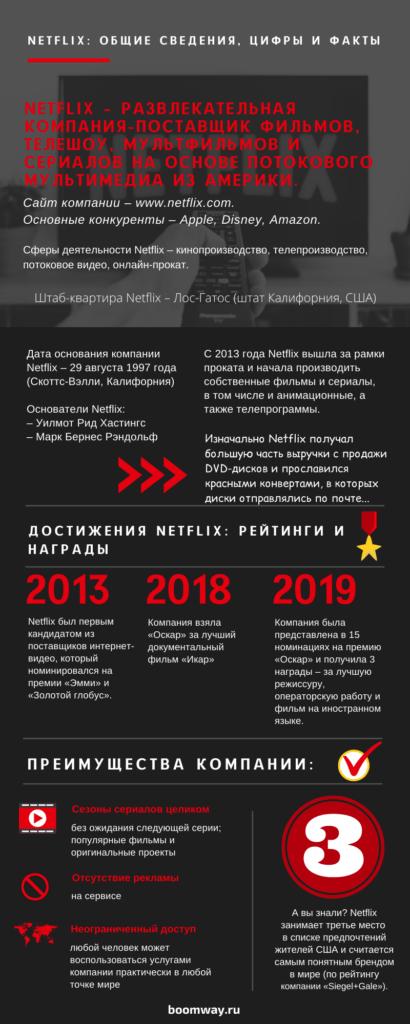 инфографика Netflix общие сведения, цифры и факты
